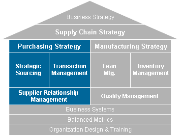 6 Core Purchasing Strategies to Improve Organizational Efficiency