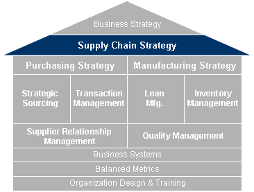 strategic supply chain management scm Strategic management  managing all of the above activities in tandem to manage demand and supply on a global scale is supply chain management  supply chain.